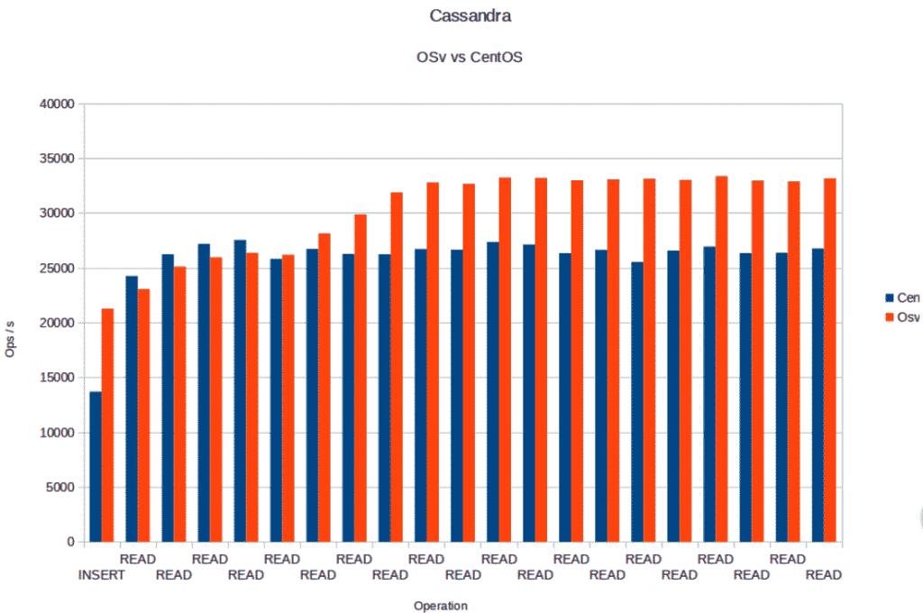 Cassandra OSv vs Centos
